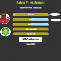 Dabao Yu vs Brinner h2h player stats