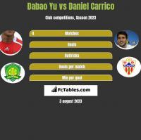 Dabao Yu vs Daniel Carrico h2h player stats