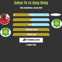Dabao Yu vs Gang Wang h2h player stats