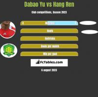 Dabao Yu vs Hang Ren h2h player stats