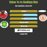 Dabao Yu vs Houliang Wan h2h player stats