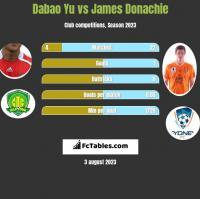 Dabao Yu vs James Donachie h2h player stats