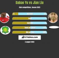 Dabao Yu vs Jian Liu h2h player stats