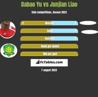 Dabao Yu vs Junjian Liao h2h player stats