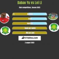 Dabao Yu vs Lei Li h2h player stats