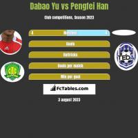 Dabao Yu vs Pengfei Han h2h player stats