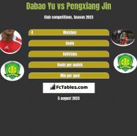 Dabao Yu vs Pengxiang Jin h2h player stats