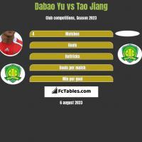 Dabao Yu vs Tao Jiang h2h player stats