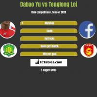Dabao Yu vs Tenglong Lei h2h player stats