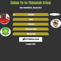 Dabao Yu vs Thanasak Srisai h2h player stats