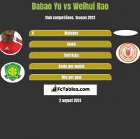 Dabao Yu vs Weihui Rao h2h player stats