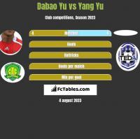 Dabao Yu vs Yang Yu h2h player stats