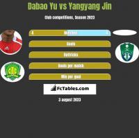Dabao Yu vs Yangyang Jin h2h player stats