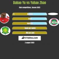 Dabao Yu vs Yuhao Zhao h2h player stats