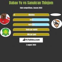 Dabao Yu vs Sanukran Thinjom h2h player stats