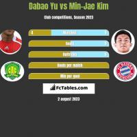 Dabao Yu vs Min-Jae Kim h2h player stats