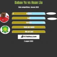 Dabao Yu vs Huan Liu h2h player stats