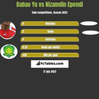Dabao Yu vs Nizamdin Ependi h2h player stats