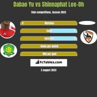 Dabao Yu vs Shinnaphat Lee-Oh h2h player stats