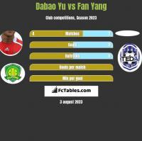 Dabao Yu vs Fan Yang h2h player stats