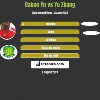Dabao Yu vs Yu Zhang h2h player stats