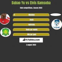 Dabao Yu vs Elvis Kamsoba h2h player stats
