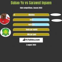 Dabao Yu vs Sarawut Inpaen h2h player stats