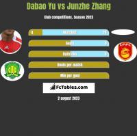 Dabao Yu vs Junzhe Zhang h2h player stats