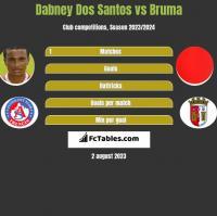 Dabney Dos Santos vs Bruma h2h player stats
