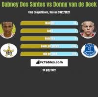 Dabney Dos Santos vs Donny van de Beek h2h player stats