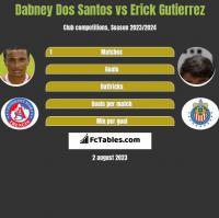 Dabney Dos Santos vs Erick Gutierrez h2h player stats
