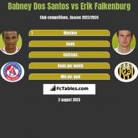 Dabney Dos Santos vs Erik Falkenburg h2h player stats