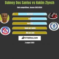 Dabney Dos Santos vs Hakim Ziyech h2h player stats
