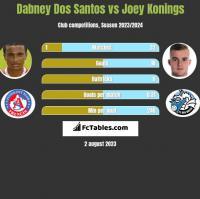 Dabney Dos Santos vs Joey Konings h2h player stats