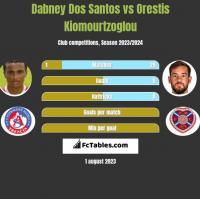 Dabney Dos Santos vs Orestis Kiomourtzoglou h2h player stats
