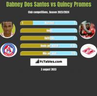 Dabney Dos Santos vs Quincy Promes h2h player stats