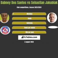 Dabney Dos Santos vs Sebastian Jakubiak h2h player stats