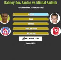 Dabney Dos Santos vs Michal Sadilek h2h player stats