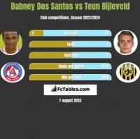 Dabney Dos Santos vs Teun Bijleveld h2h player stats