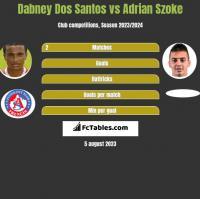 Dabney Dos Santos vs Adrian Szoke h2h player stats