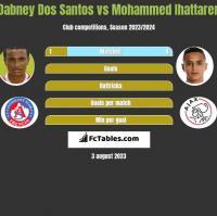 Dabney Dos Santos vs Mohammed Ihattaren h2h player stats