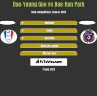 Dae-Young Goo vs Dae-Han Park h2h player stats