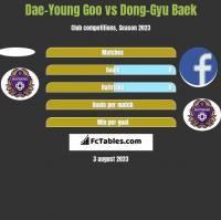 Dae-Young Goo vs Dong-Gyu Baek h2h player stats