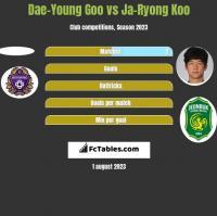 Dae-Young Goo vs Ja-Ryong Koo h2h player stats
