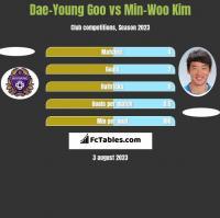 Dae-Young Goo vs Min-Woo Kim h2h player stats