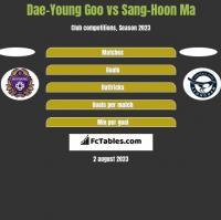 Dae-Young Goo vs Sang-Hoon Ma h2h player stats