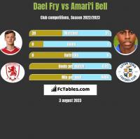 Dael Fry vs Amari'i Bell h2h player stats