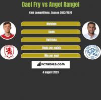 Dael Fry vs Angel Rangel h2h player stats