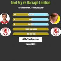 Dael Fry vs Darragh Lenihan h2h player stats