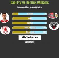 Dael Fry vs Derrick Williams h2h player stats
